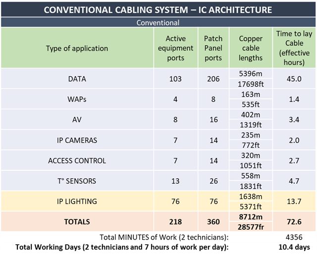 conventional cabling system table