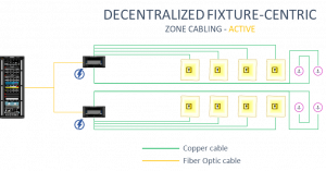 decentralized fixture-centric zone cabling