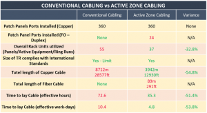 table comparison - conventional cabling vs zone cabling 2