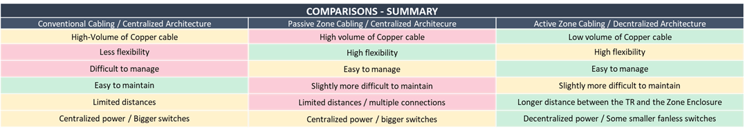 table comparison - conventional cabling vs zone cabling 3