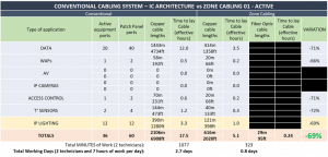 table comparison - conventional cabling vs zone cabling